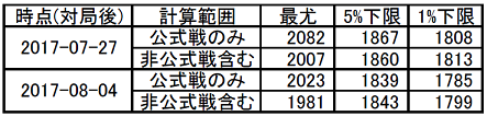 藤井四段のレート(更新)