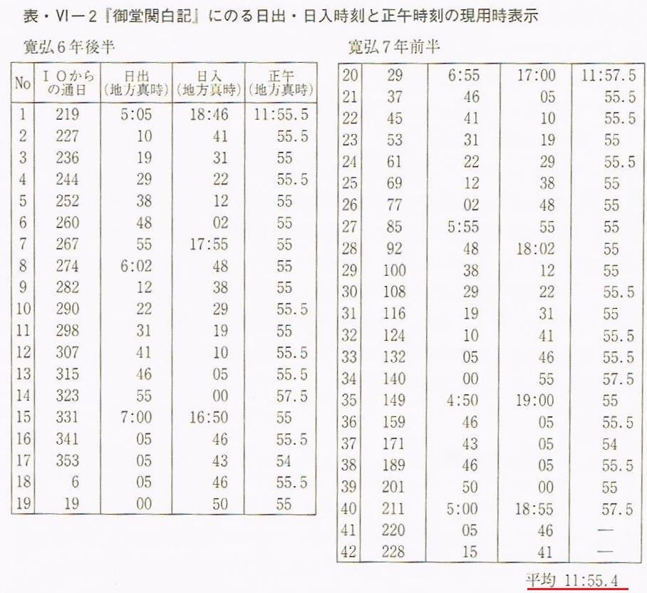 斉藤国治さんの計算の正午のずれ