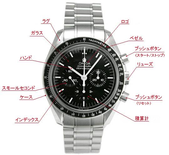 腕時計名称