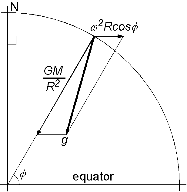 重力 違い 引力
