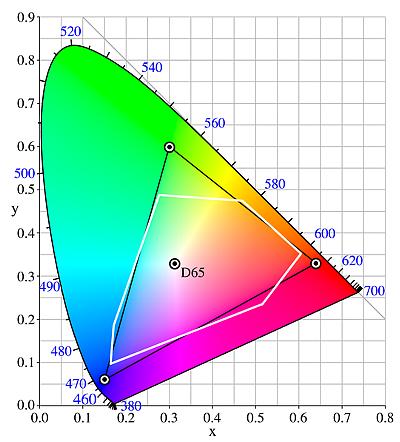 図13.CIExy色度図におけるsRGB ...