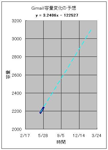 予想グラフ