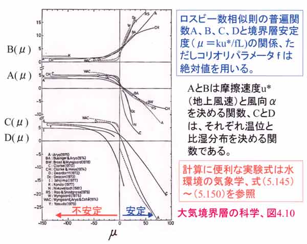 K36. 海上大気の諸問題