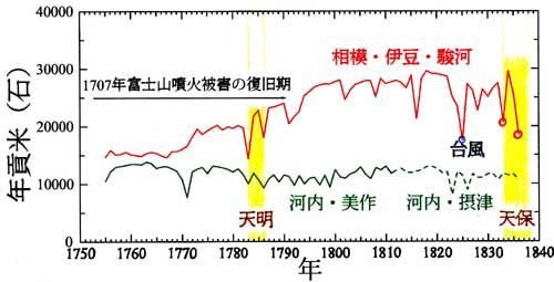 図1:小田原藩年貢米変遷。近藤純正作成