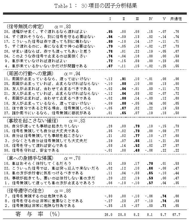 名古屋大学紀要(心理学) D2