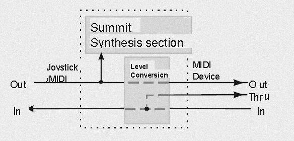 AVM Summit (1994)