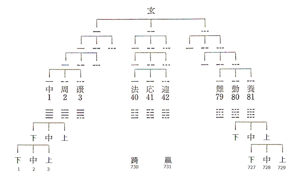 太玄暦: suchowan's blog