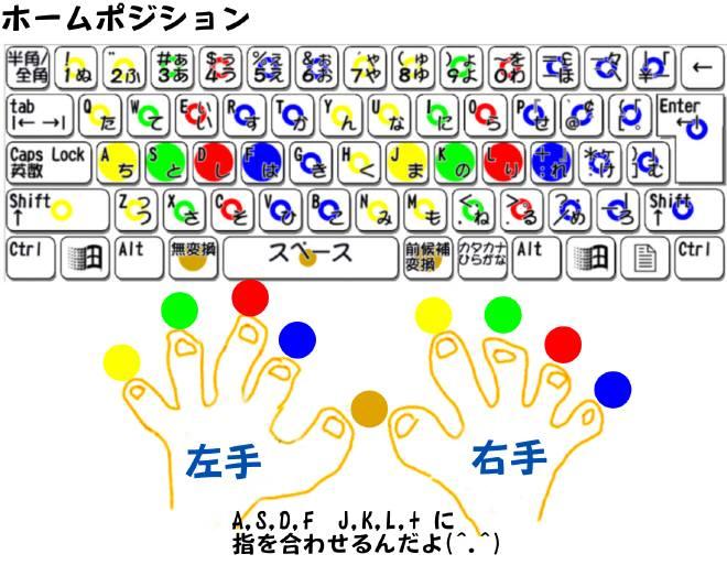 すべての講義 キーボード打ち方練習 : ブラインドタッチを覚えよう